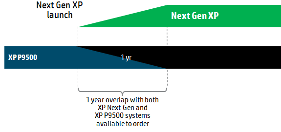 Next Gen XP Launch