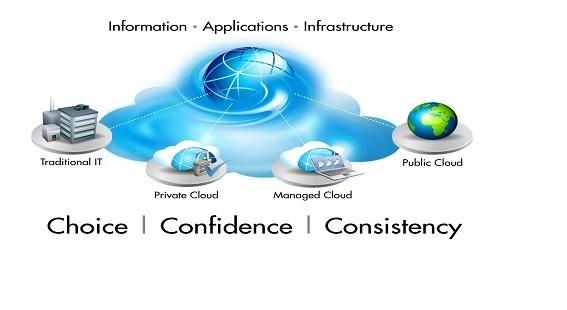 راه حل های ابر Cloude Solution