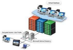 زیرساخت دسکتاپ مجازی (VDI)