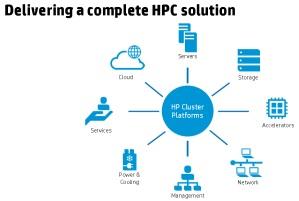 محاسبات با کارایی بالا (HPC)